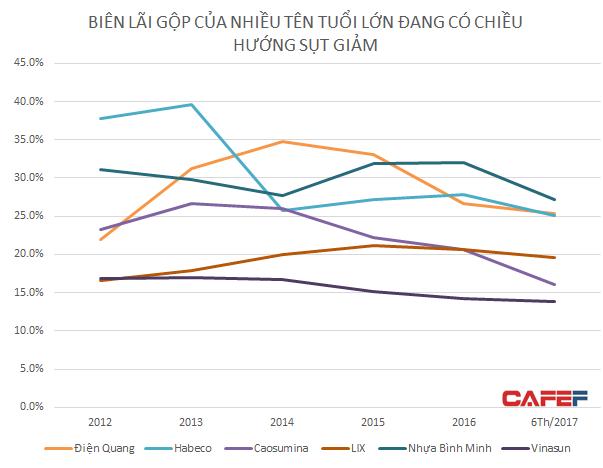 Chỉ báo biên lãi gộp giảm cho thấy năng lực cạnh tranh của DN yếu đi. (nguồn: Stoxplus)