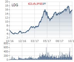 Diễn biến cổ phiếu LDG trong vòng 1 năm