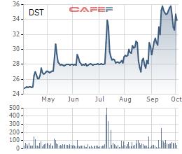Diễn biến giá cổ phiếu DST trong 6 tháng gần đây.