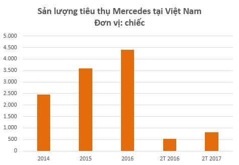 Tiêu thụ Mercedes tại Việt Nam cao kỷ lục trong thời gian gần đây