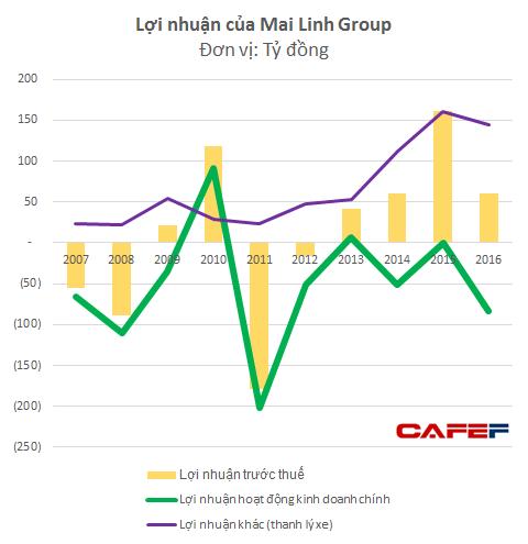 Lợi nhuận trước thuế 2016 của Mai Linh giảm mạnh so với năm 2015 do hoạt động kinh doanh chính trở lại lỗ lớn