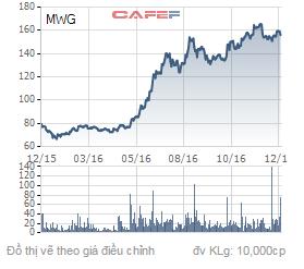 Biến động của giá cổ phiếu MWG trong 1 năm qua.