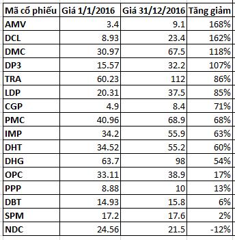 Giá cổ phiếu ngành dược tăng mạnh năm 2016