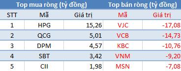 VnIndex áp sát mốc 810 điểm, khối ngoại đẩy mạnh bán ròng gần 450 tỷ đồng trên toàn thị trường - Ảnh 1.