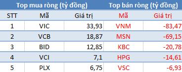 Khối ngoại không ngừng bán ròng, VnIndex mất gần 7 điểm trong phiên đầu tuần - Ảnh 1.