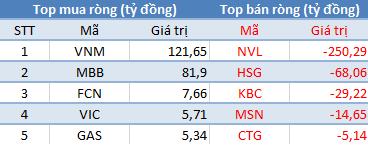 Khối ngoại tiếp tục bán ròng, VnIndex vẫn lấy lại cột mốc 830 điểm trong phiên 25/10 - Ảnh 1.