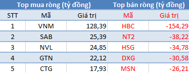 Tuần 9-13/1: Khối ngoại ngừng mua ròng, VnIndex áp sát đỉnh cũ 690 điểm - ảnh 3