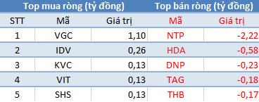 Khối ngoại tiếp tục mua ròng, VnIndex bật tăng gần 8 điểm sau phiên giảm sâu - Ảnh 2.