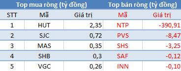VnIndex áp sát mốc 810 điểm, khối ngoại đẩy mạnh bán ròng gần 450 tỷ đồng trên toàn thị trường - Ảnh 2.