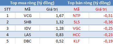 Khối ngoại không ngừng bán ròng, VnIndex mất gần 7 điểm trong phiên đầu tuần - Ảnh 2.