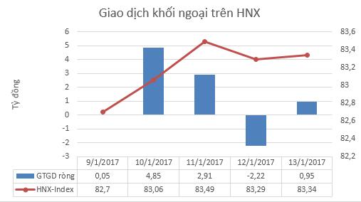 Tuần 9-13/1: Khối ngoại ngừng mua ròng, VnIndex áp sát đỉnh cũ 690 điểm - ảnh 4