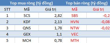Khối ngoại không ngừng bán ròng, VnIndex mất gần 7 điểm trong phiên đầu tuần - Ảnh 3.