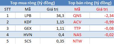 Khối ngoại tiếp tục bán ròng, VnIndex vẫn lấy lại cột mốc 830 điểm trong phiên 25/10 - Ảnh 3.