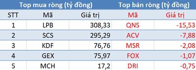 Top 5 cổ phiếu khối ngoại mua/bán ròng nhiều nhất Upcom