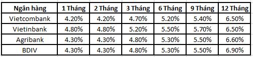 Bảng tổng hợp lãi suất huy động của các ngân hàng.