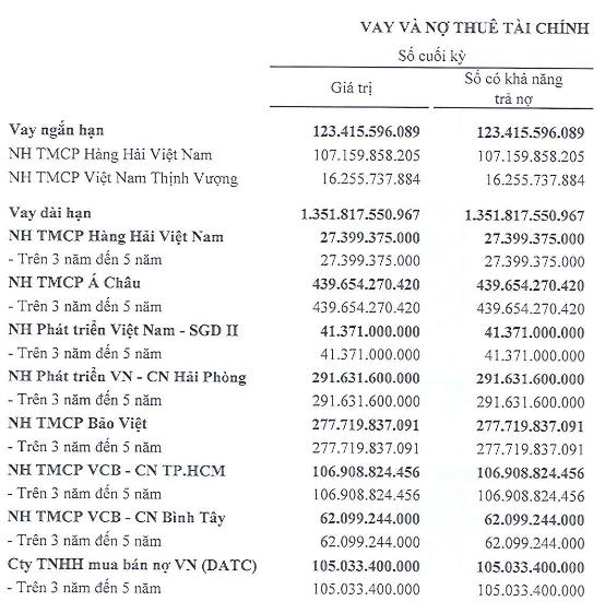 Vitranschart (VST): 9 tháng lỗ 223 tỷ đồng, đang rao bán tàu VTC Globe - Ảnh 2.