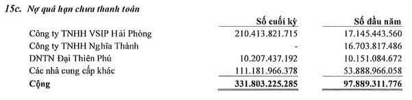Becamex TDC: Quý 3 lãi 95 tỷ đồng giúp xóa lỗ nửa đầu năm 2017 - Ảnh 2.