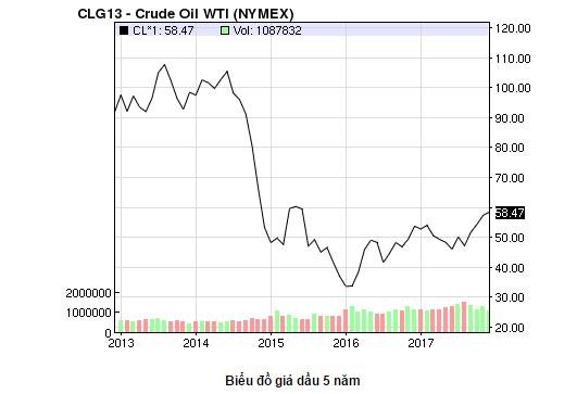 Giá dầu WTI giai đoạn 2013 - 2017 trên sàn NYMEX