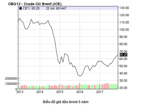 Giá dầu thô Brent giai đoạn 2013 - 2017 trên sàn NYMEX