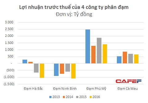 Trong khi 2 công ty phân đạm của PVN vẫn sống tốt thì 2 công ty của Vinachem đều lỗ cả nghìn tỷ
