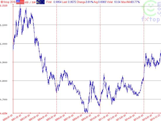 USD tăng mạnh so với Euro.