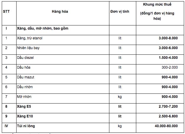 Hàng hoá và khung mức thuế tại dự thảo Luật sửa đổi, bổ sung Luật thuế bảo vệ môi trường