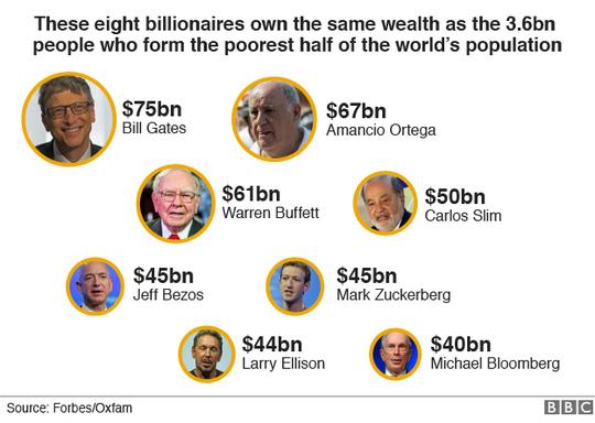 8 tỉ phú giàu nhất thế giới. Ảnh: BBC