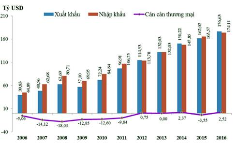 Kim ngạch xuất nhập khẩu hàng hóa từ năm 2006-2016 (Nguồn: TCHQ)