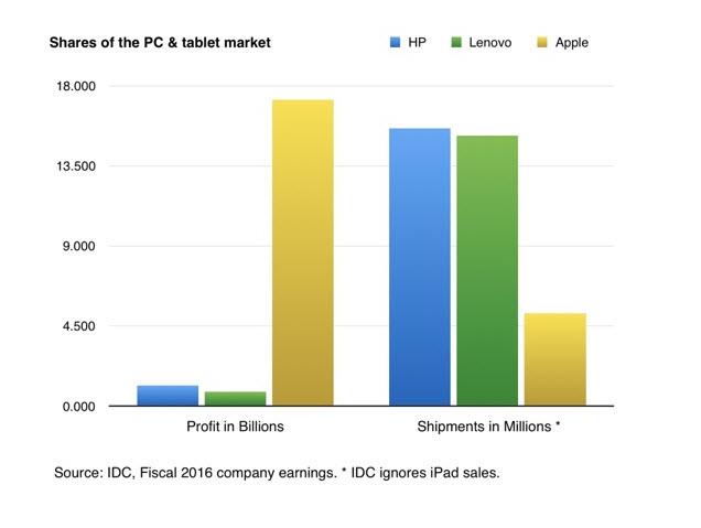 Doanh thu các công ty trong năm tài khóa 2016 (Nguồn: IDC) *IDC không tính doanh số iPad