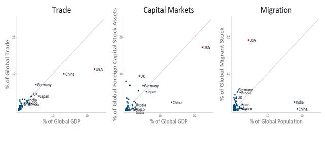 Tỷ lệ các quốc gia trên thế giới về thương mại, thị trường tài chính và di cư