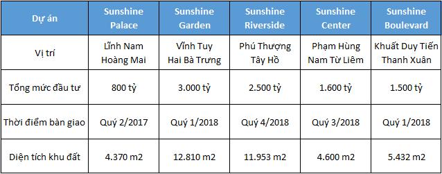 Một số dự án của Sunshine Group