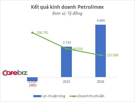 Năm 2014, doanh thu Petrolimex cao nhưng công ty lỗ ròng. 2 năm gần đây, doanh thu giảm nhưng lợi nhuận tăng mạnh