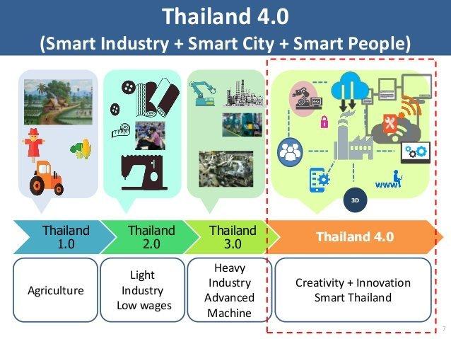 Mô hình kinh tế từ 1.0 đến 4.0 của Thái Lan