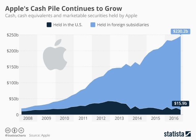 Biểu đồ tiền mặt của Apple. Màu xanh là tiền lưu tại ngân hàng nước ngoài. Màu đen là tiền để tại ngân hàng Mỹ.