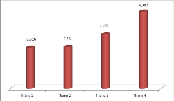 Diễn biến về trị giá kim ngạch xuất khẩu điện thoại 4 tháng đầu năm 2017, đơn vị tính tỷ USD. Biểu đồ: T.Bình.