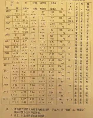 Kết quả xét nghiệm từ năm 2002 đến 2016 của ông Thanh đều có chỉ số bình thường.