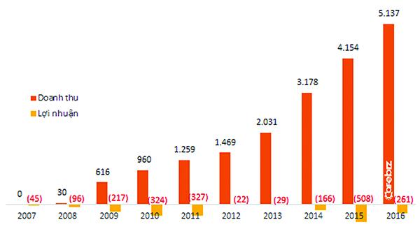 Kết quả kinh doanh của Lotte tại Việt Nam (Đơn vị tính: Tỷ VND)