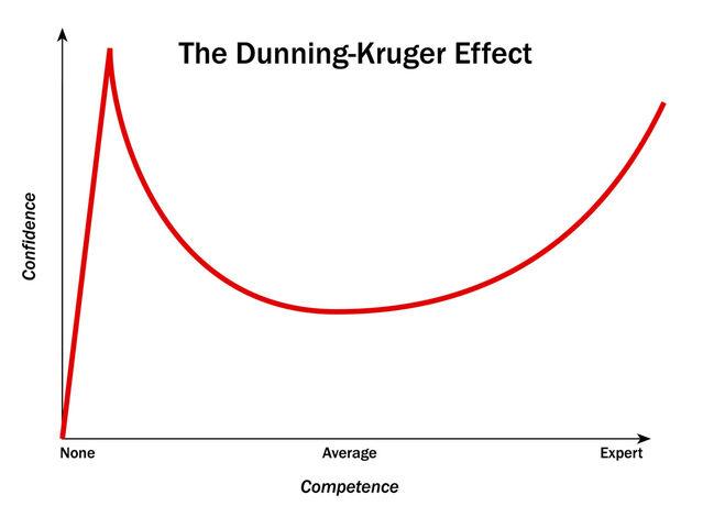 Kết quả thử nghiệm hiệu ứng Dunning-Kruger.