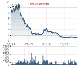 Giá cổ phiếu OGC 3 năm qua