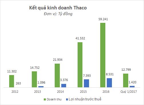 Doanh thu và lợi nhuận Thaco đang tăng trưởng mạnh những năm gần đây