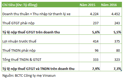 Số liệu về thuế của Vinasun