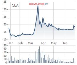 Diễn biến giá cổ phiếu SEA trong 6 tháng gần đây.