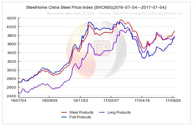 Giá thép tại thị trường Trung Quốc (nguồn steelhome)