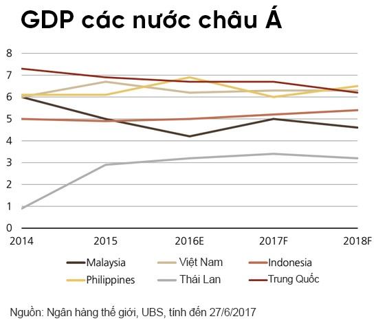 Tăng trưởng GDP Việt Nam sẽ vượt Trung Quốc trong năm 2018