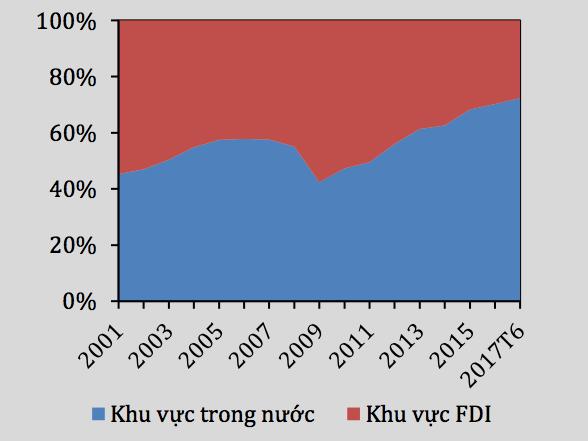 Cơ cấu xuất khẩu hàng hoá theo khu vực từ 2001 - 6 tháng năm 2017