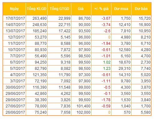 Cổ phiếu liên tục giảm giá, điều gì đang tác động lên BMP? - ảnh 2
