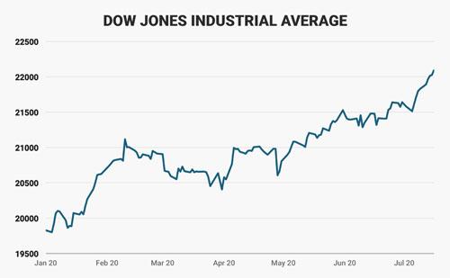 Diễn biến chỉ số Dow Jones của chứng khoán Mỹ kể từ khi ông Trump nhậm chức Tổng thống Mỹ. Đơn vị: điểm - Nguồn: Business Insider.