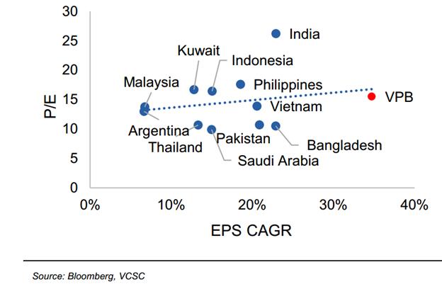 P/E của cổ phiếu VPBank tại mức giá 55.000 đồng/cp - Nguồn: VCSC