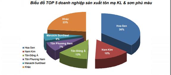 Thị phần TOP 5 doanh nghiệp sản xuất tôn mạ KL & sơn phủ màu