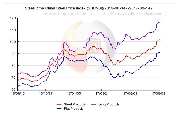 Soi tồn kho các DNNY ngành thép trước bối cảnh giá thép Trung Quốc vượt đỉnh đầu năm